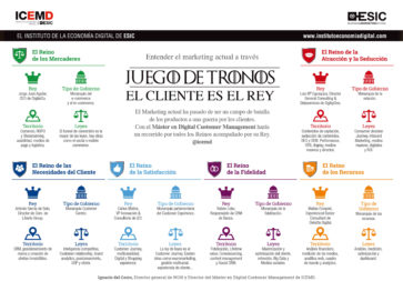 El Marketing actual a través de Juego de Tronos