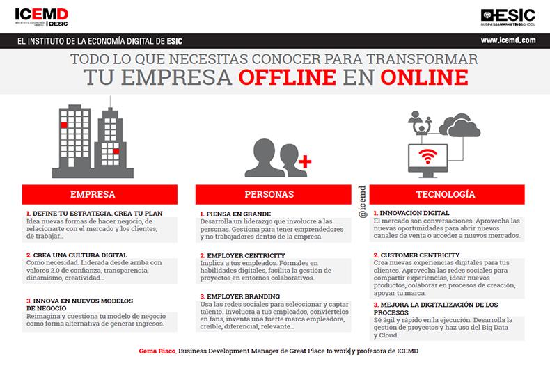 Todo lo que necesitas conocer para transformar tu empresa offline en online - Gema Risco