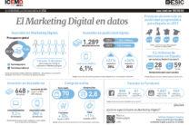 marketing digital en datos