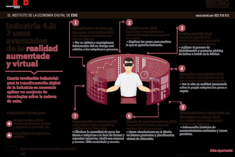 infografia realidad virtual y aumentada icemd