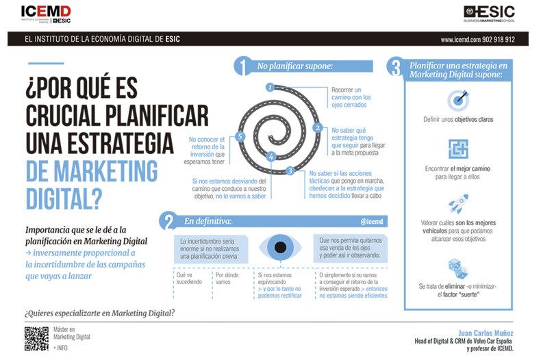 por que es crucial planificar una estrategia de marketing digital