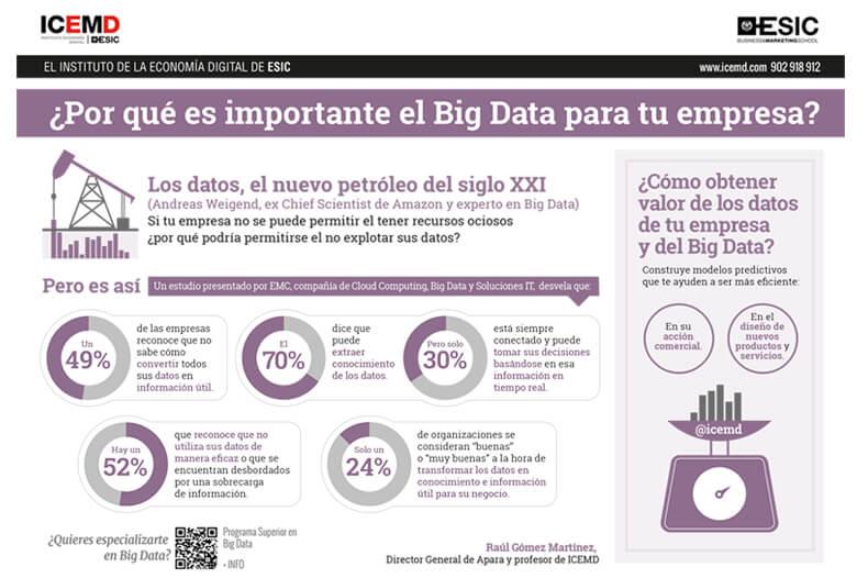 por-que-es-importante-el-big-data-empresa