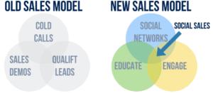 Modelo Social Selling