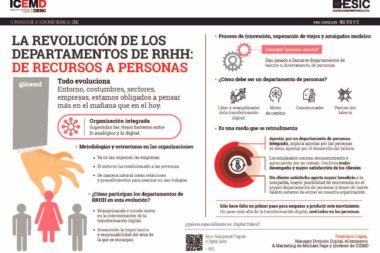 Transformación de los departamentos de RR.HH.