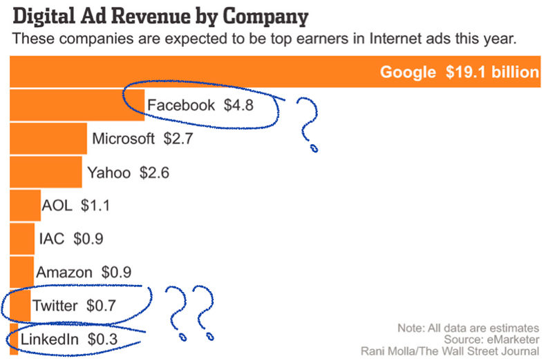Invertir Redes Sociales