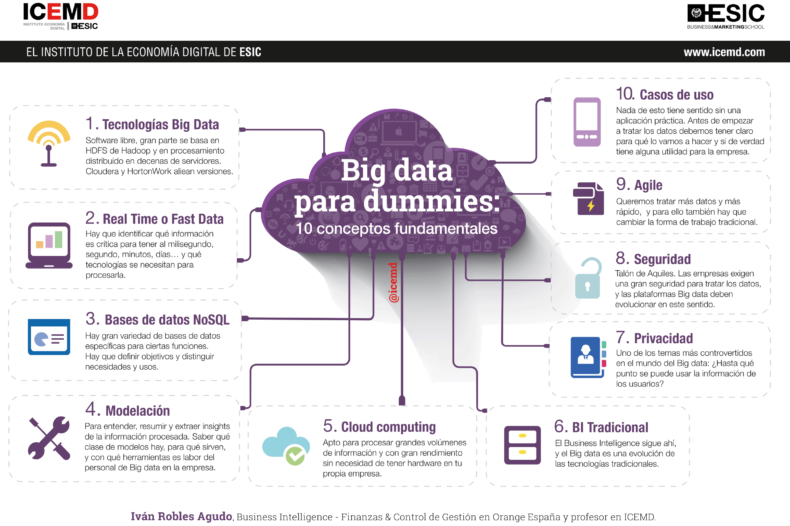 10 claves big data