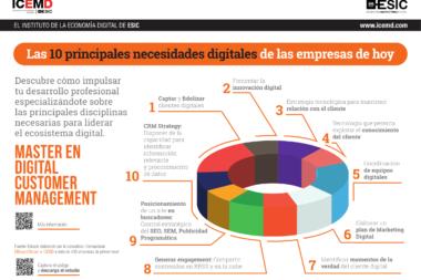 necesidades digitales empresas