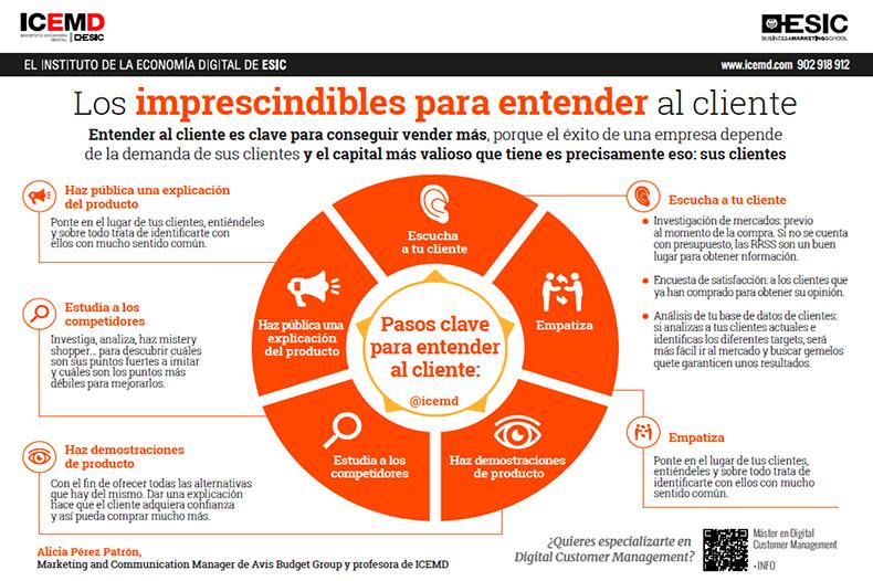Los imprescindibles para entender al cliente - Alicia Pérez Patrón