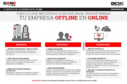 Todo lo que necesitas conocer para transformar tu empresa offline en online