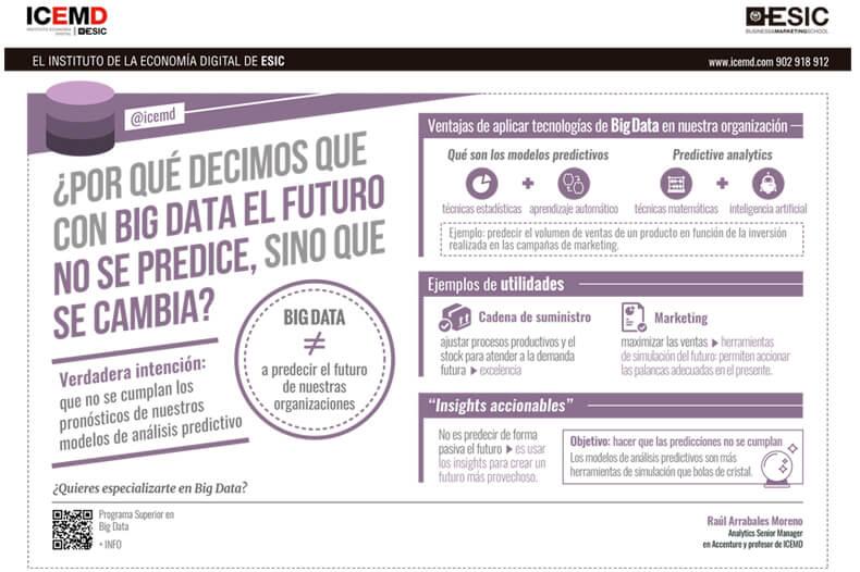analisis predictivo infografia big data