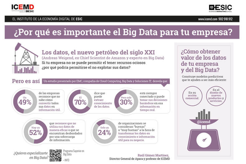 por-que-es-importante-el-big-data-empresa