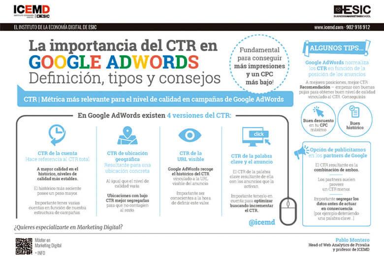 CTR en Google Adwords, todo lo que necesitas saber - Pablo Montero
