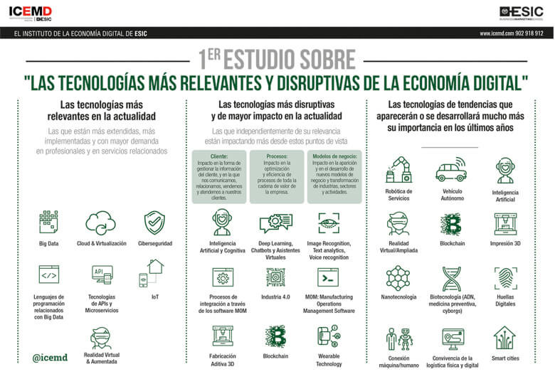 estudio_tecnologia_tendencias