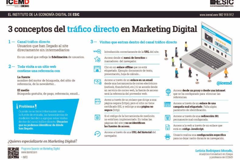 Todo sobre el tráfico directo en Marketing Digital - Leticia Rodriguez