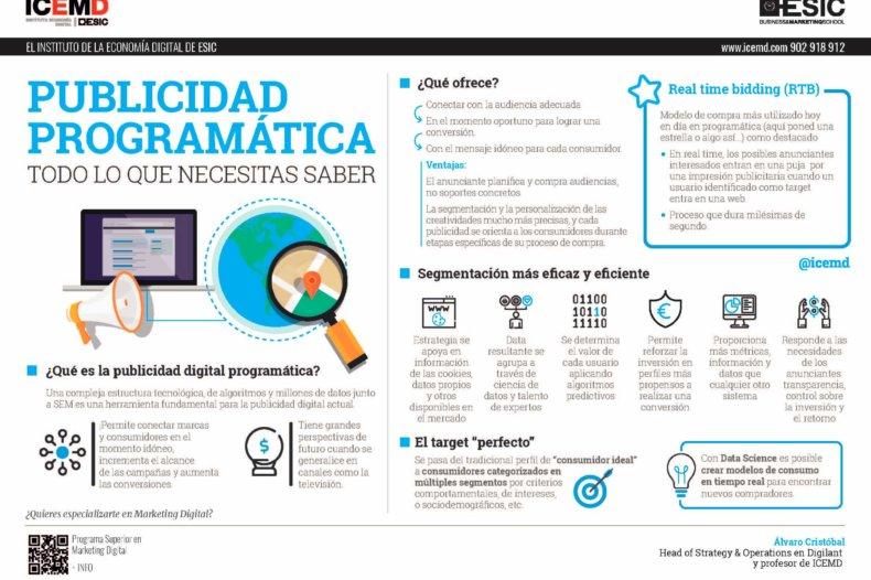 ¿Qué es la publicidad programática? - Álvaro Cristóbal