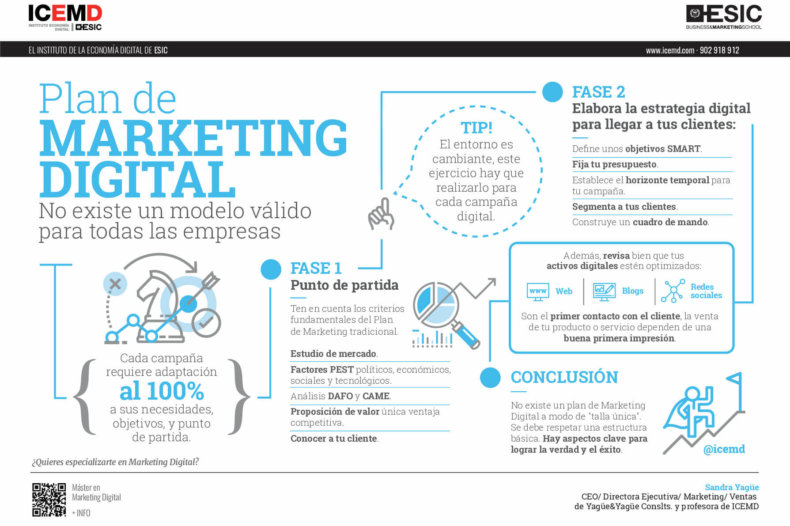 Fases de un plan de marketing digital - Sandra Yagüe