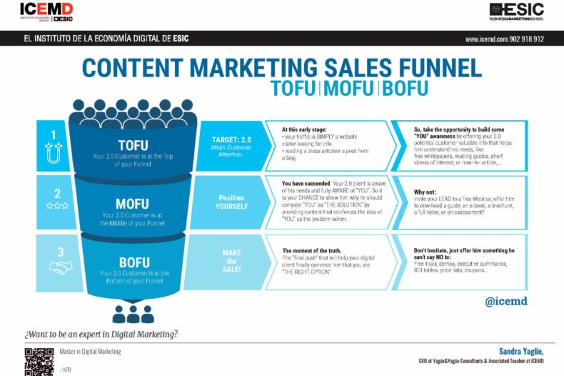 Content Marketing Sales Funnel - Sandra Yagüe