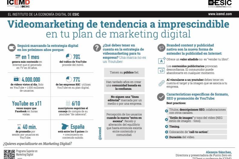 Videomarketing, de tendencia a imprescindible en tu plan de marketing digital - Alezeya Sánchez