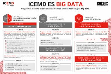 ICEMD-es-Big-Data