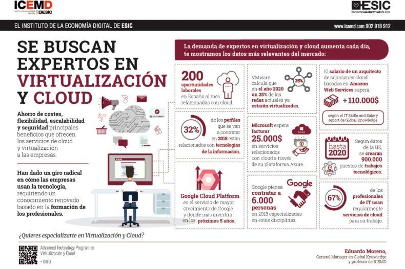 Se buscan expertos en virtualización y cloud - Eduardo Moreno