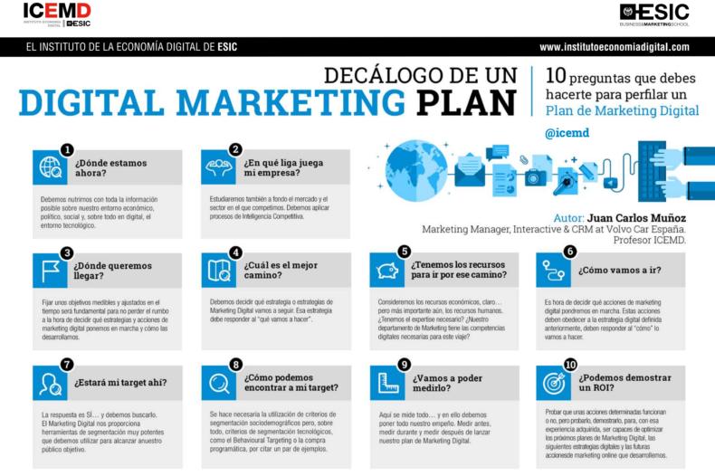 Decalogo plan marketing digital